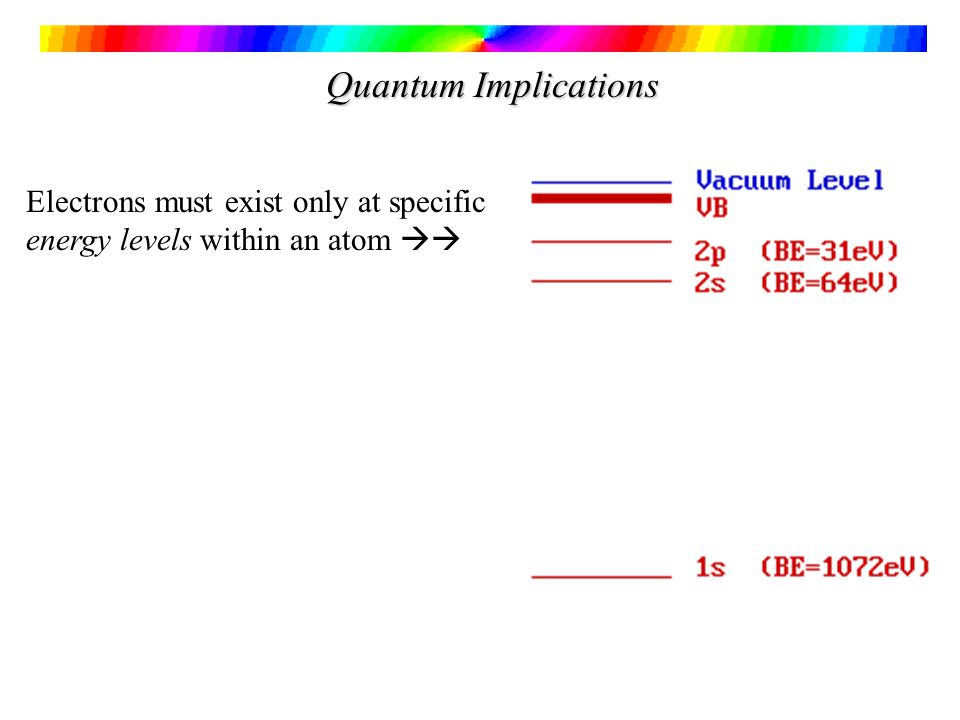 Quantum Implications Electrons must exist only at specific energy levels within an atom 