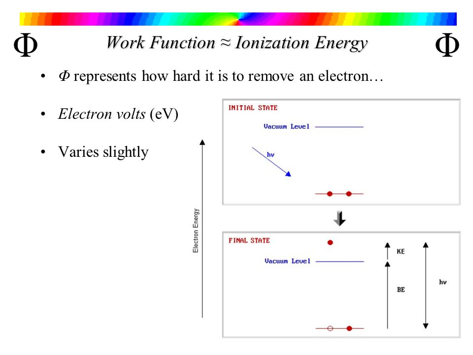 how to convert work function to electron volts