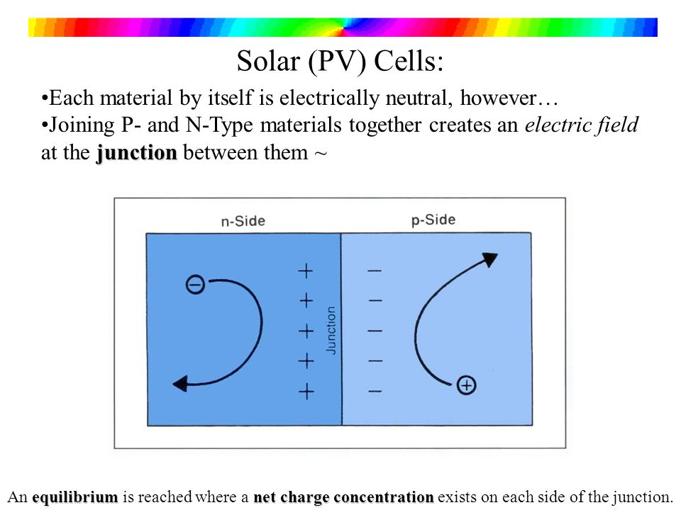 Solar (PV) Cells: Each material by itself is electrically neutral, however…