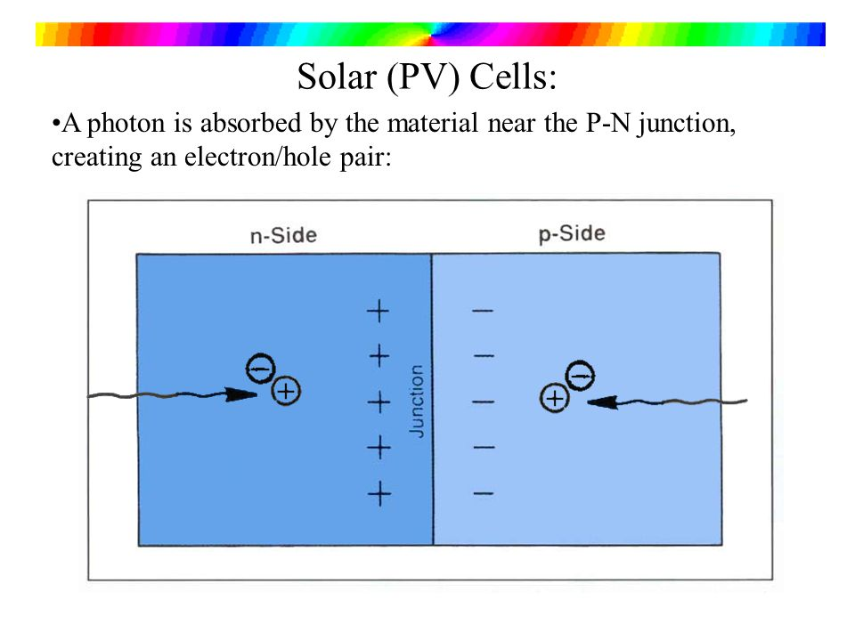 Solar (PV) Cells: A photon is absorbed by the material near the P-N junction, creating an electron/hole pair: