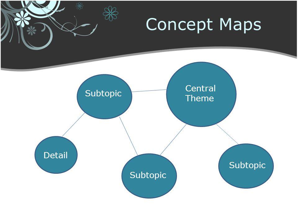 Concept Maps Central Theme Subtopic Detail Subtopic Subtopic