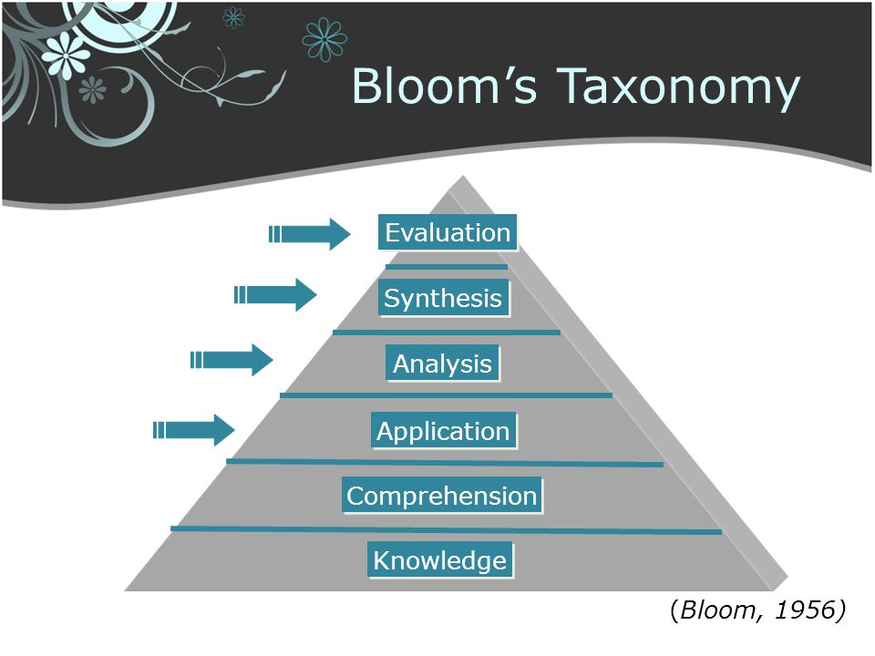 Bloom's Taxonomy Evaluation Synthesis Analysis Application