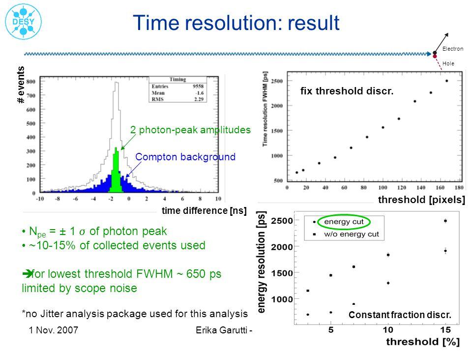 Time resolution: result