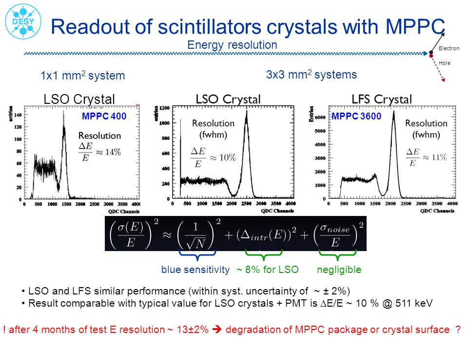 Readout of scintillators crystals with MPPC
