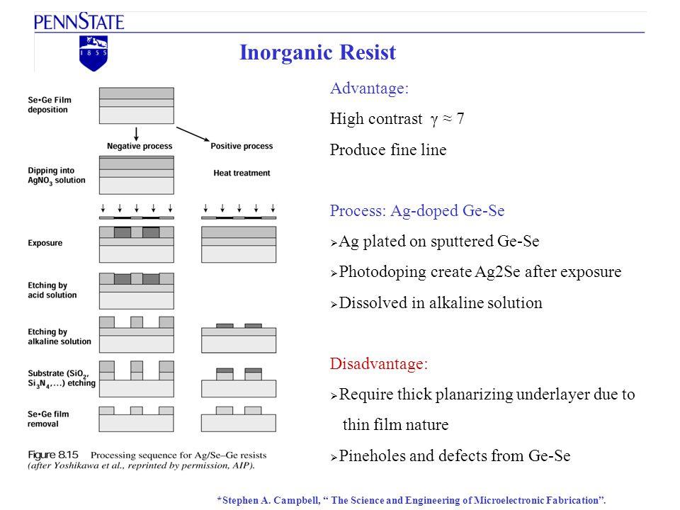 Inorganic Resist Advantage: High contrast γ ≈ 7 Produce fine line