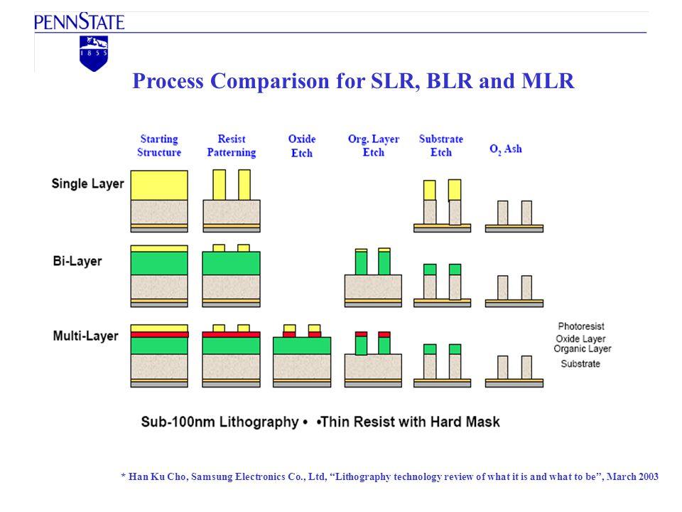 Process Comparison for SLR, BLR and MLR