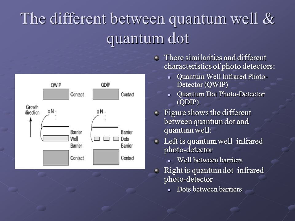 The different between quantum well & quantum dot