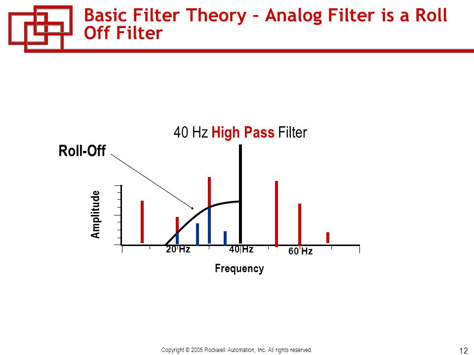 Basic Filter Theory – Analog Filter is a Roll Off Filter