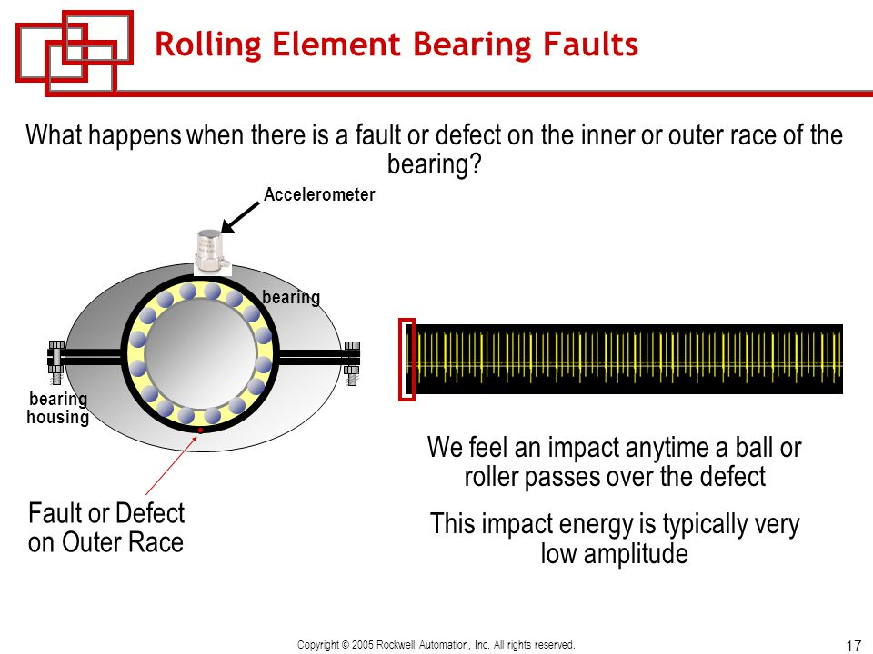 Rolling Element Bearing Faults