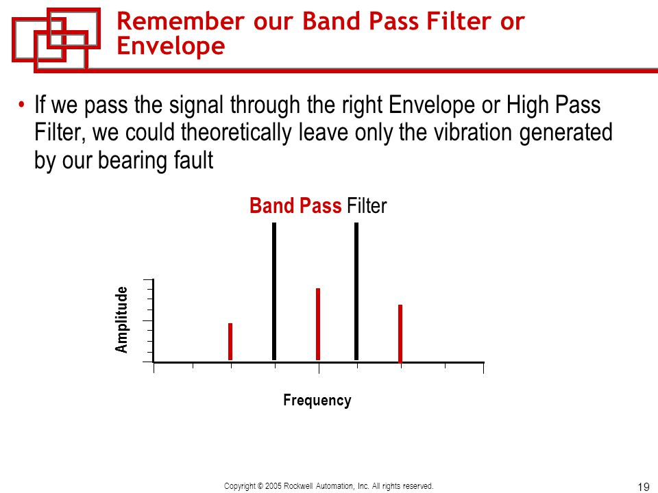 Remember our Band Pass Filter or Envelope