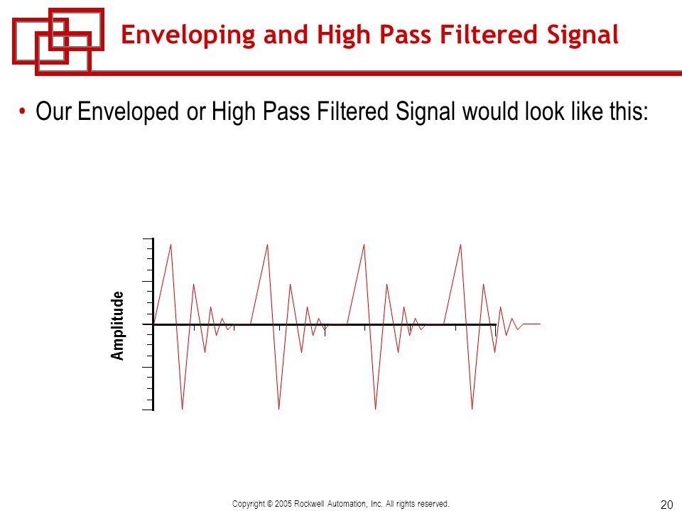 Enveloping and High Pass Filtered Signal