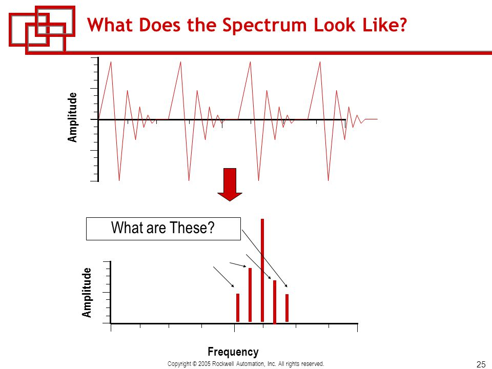 What Does the Spectrum Look Like