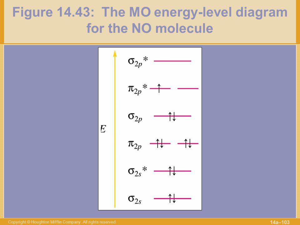 Figure 14.43: The MO energy-level diagram for the NO molecule