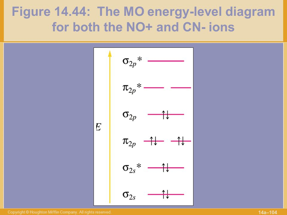 Figure 14.44: The MO energy-level diagram for both the NO+ and CN- ions