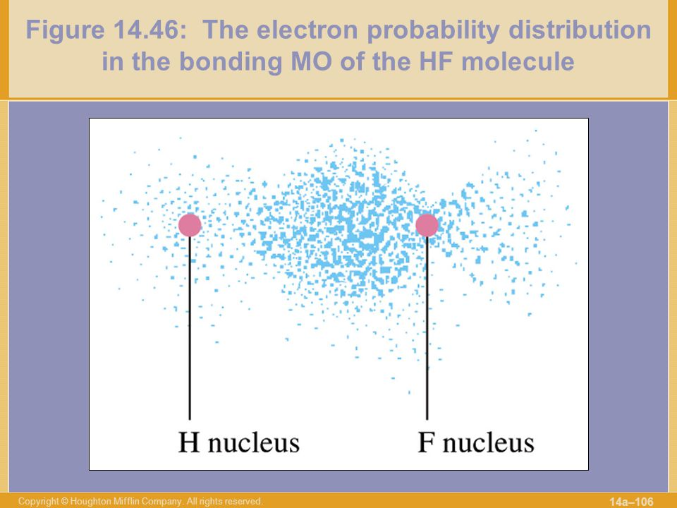 Figure 14.46: The electron probability distribution in the bonding MO of the HF molecule