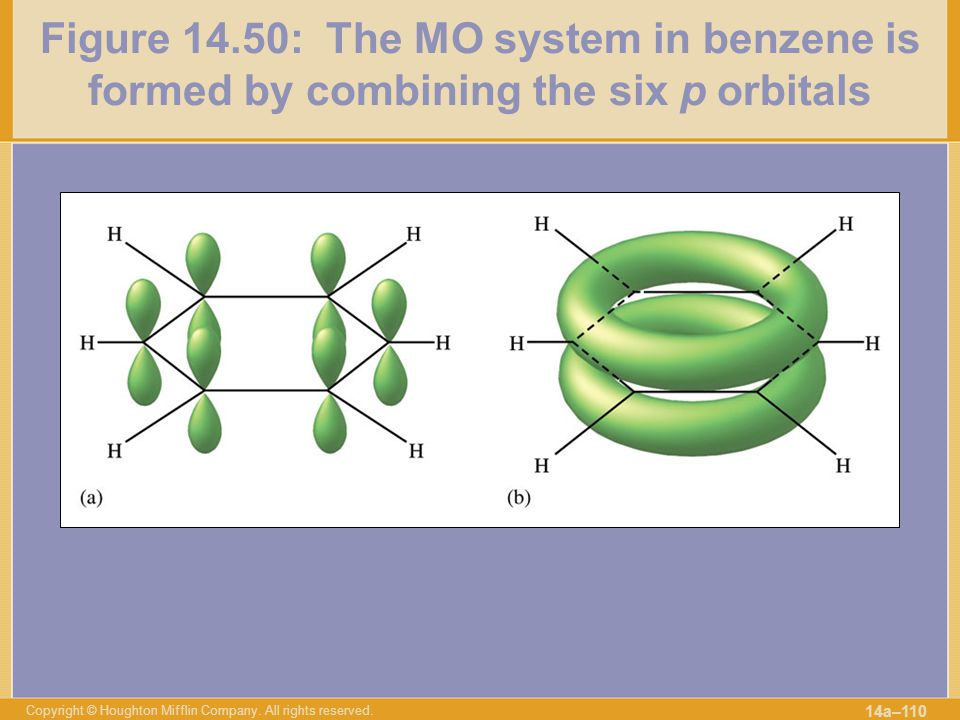 Figure 14.50: The MO system in benzene is formed by combining the six p orbitals