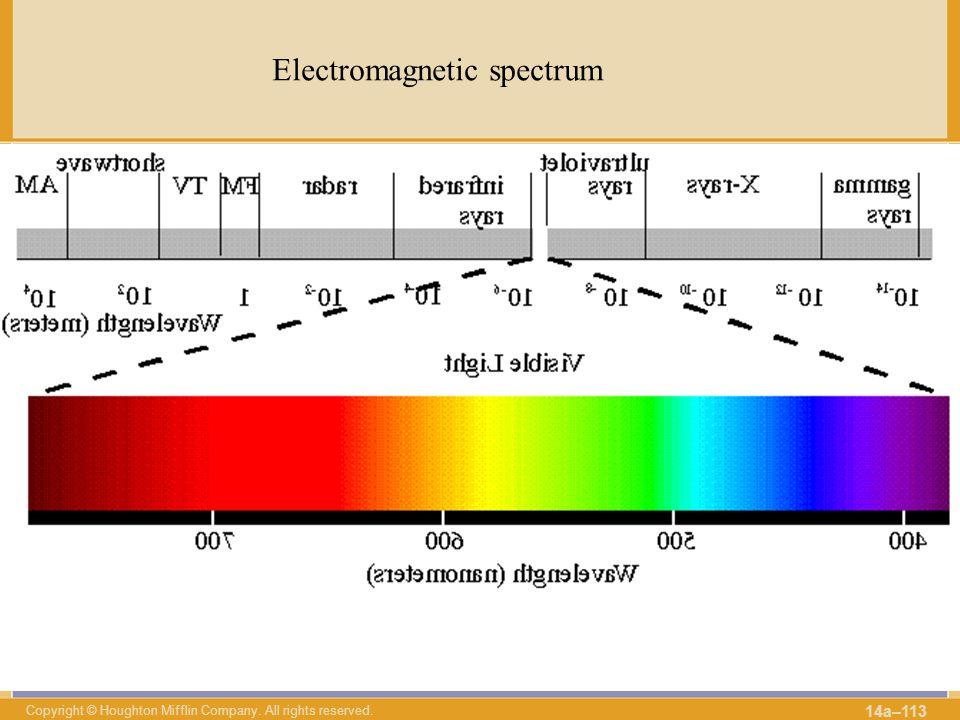 λ ν Electromagnetic spectrum