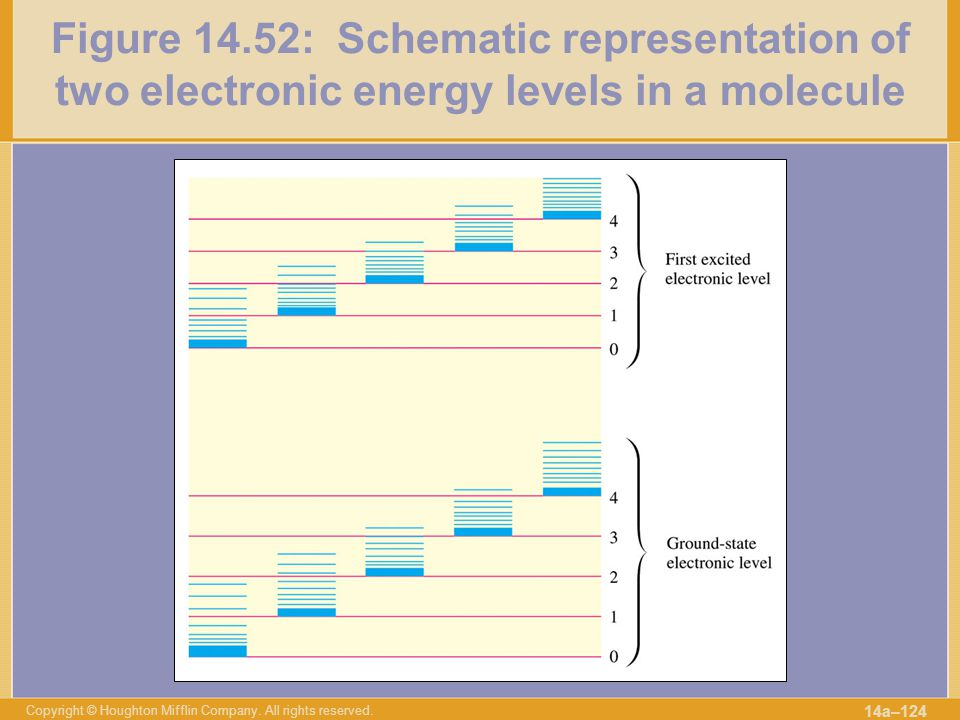 Figure 14.52: Schematic representation of two electronic energy levels in a molecule