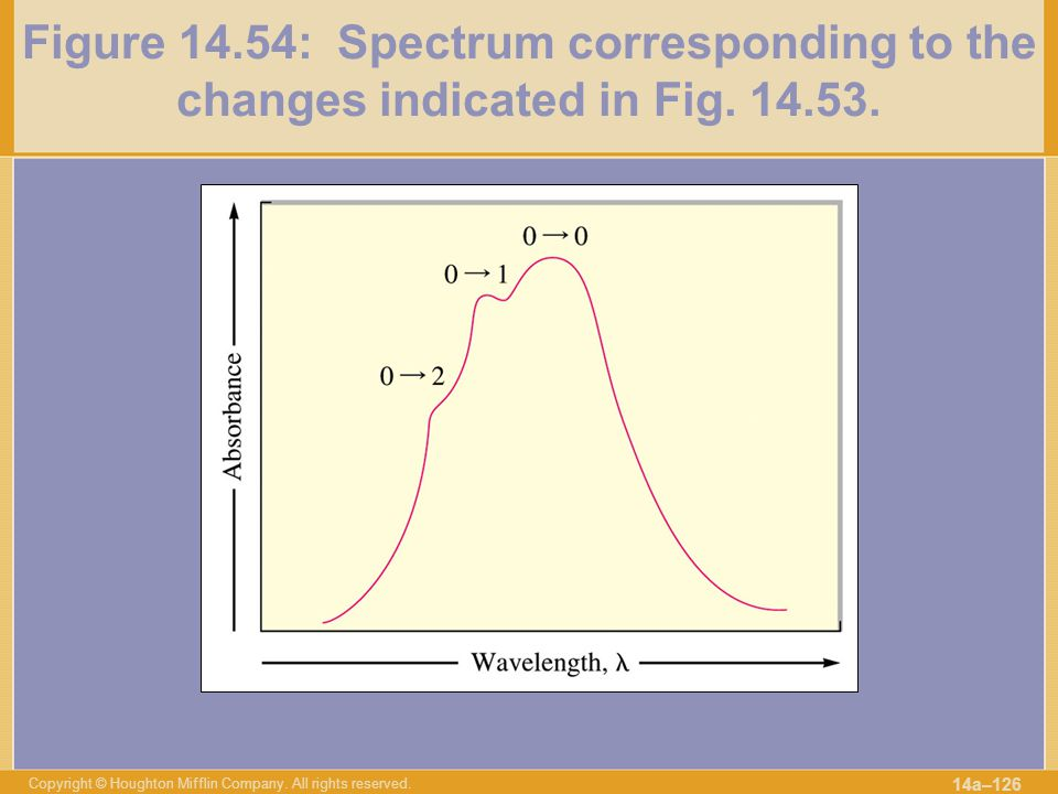 Figure 14. 54: Spectrum corresponding to the changes indicated in Fig