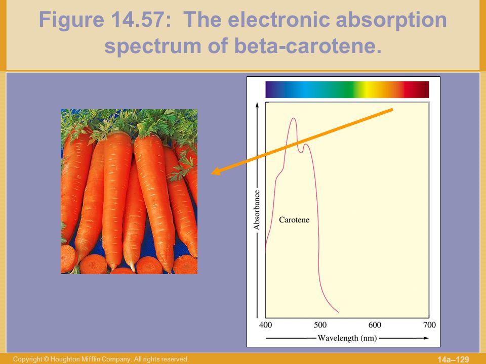 Figure 14.57: The electronic absorption spectrum of beta-carotene.