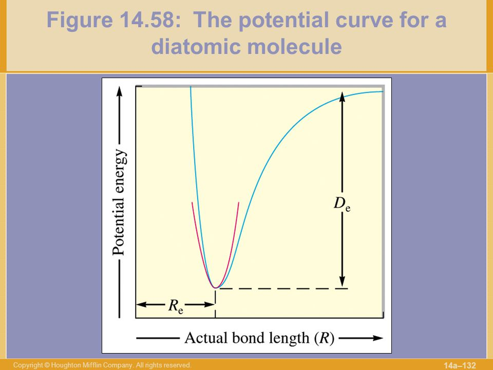 Figure 14.58: The potential curve for a diatomic molecule