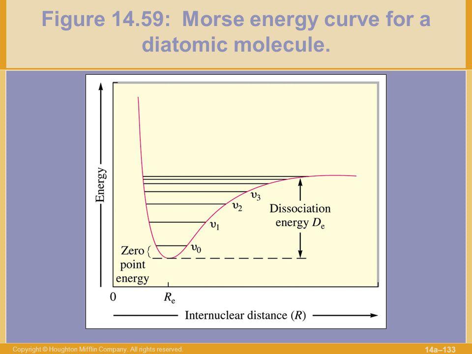 Figure 14.59: Morse energy curve for a diatomic molecule.