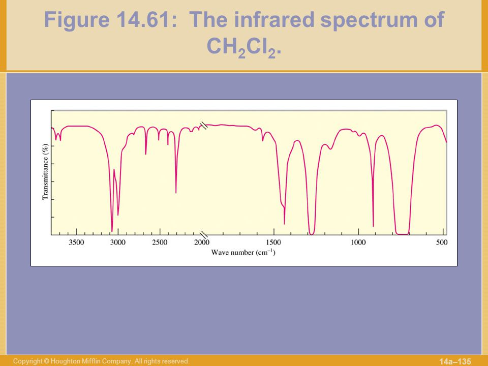 Figure 14.61: The infrared spectrum of CH2Cl2.