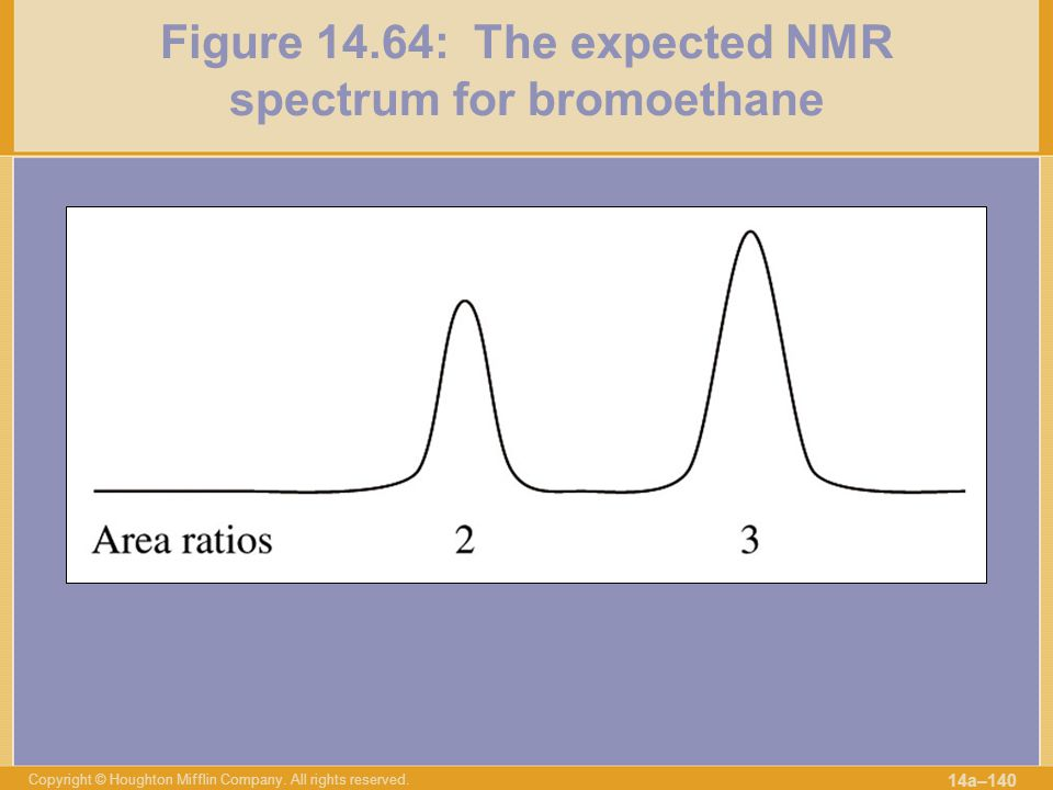 Figure 14.64: The expected NMR spectrum for bromoethane
