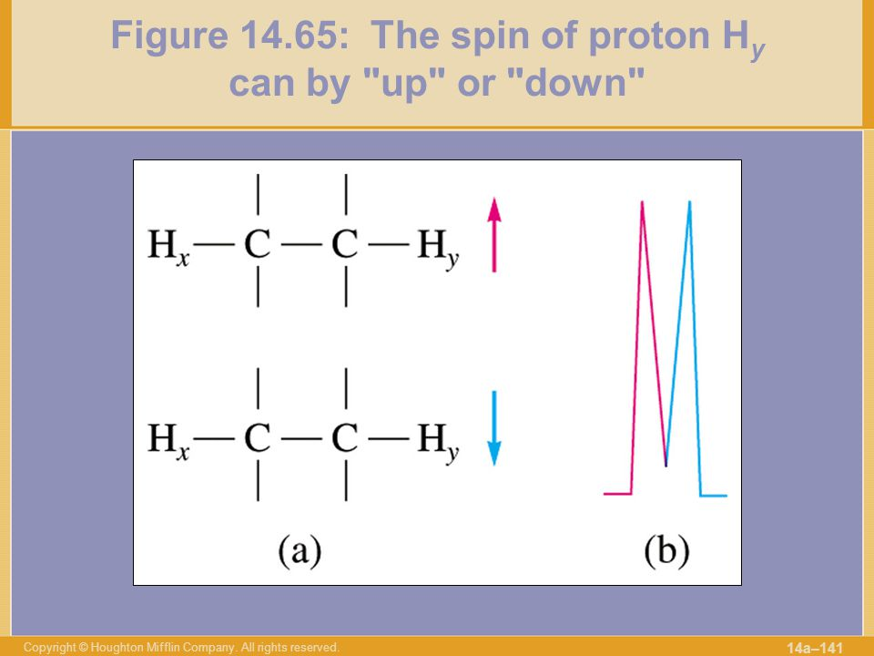 Figure 14.65: The spin of proton Hy can by up or down