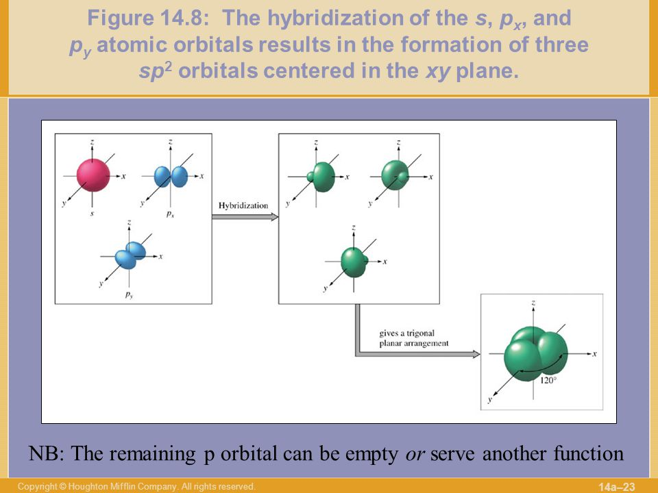 NB: The remaining p orbital can be empty or serve another function