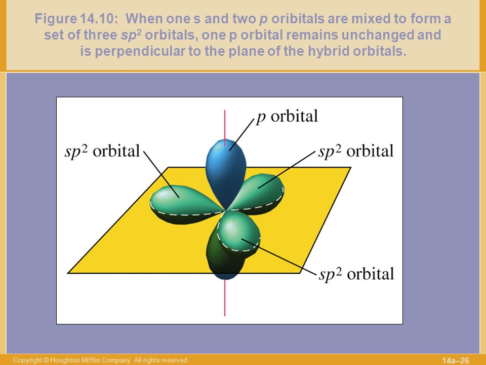 Figure 14.10: When one s and two p oribitals are mixed to form a set of three sp2 orbitals, one p orbital remains unchanged and is perpendicular to the plane of the hybrid orbitals.