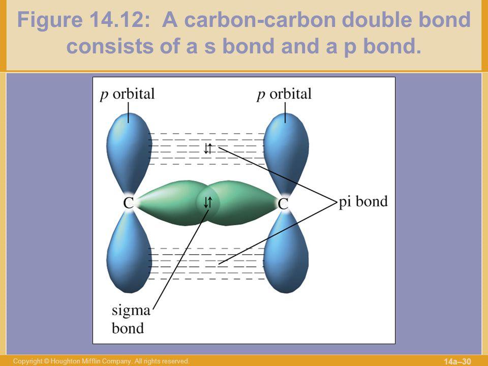 Figure 14.12: A carbon-carbon double bond consists of a s bond and a p bond.