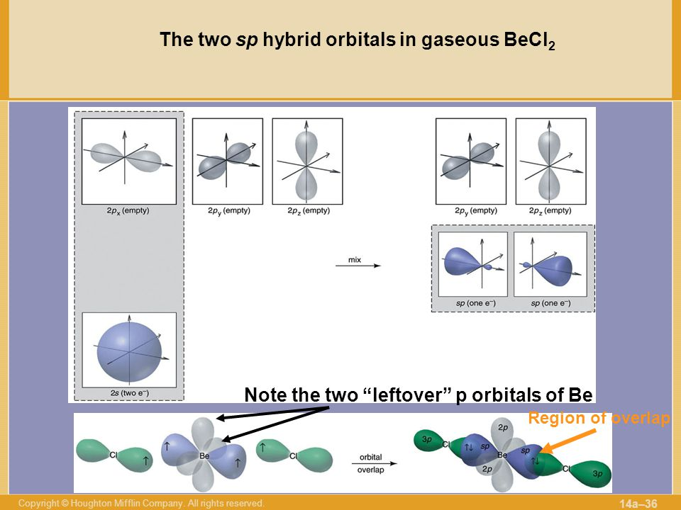 The two sp hybrid orbitals in gaseous BeCl2