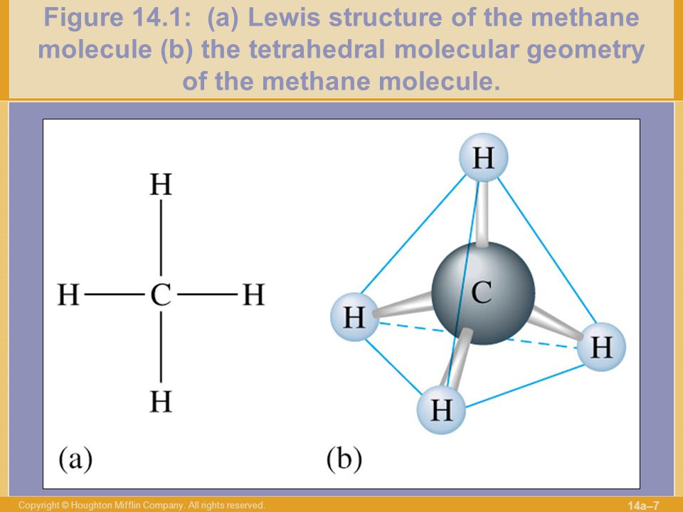 Figure 14.1: (a) Lewis structure of the methane molecule (b) the tetrahedral molecular geometry of the methane molecule.