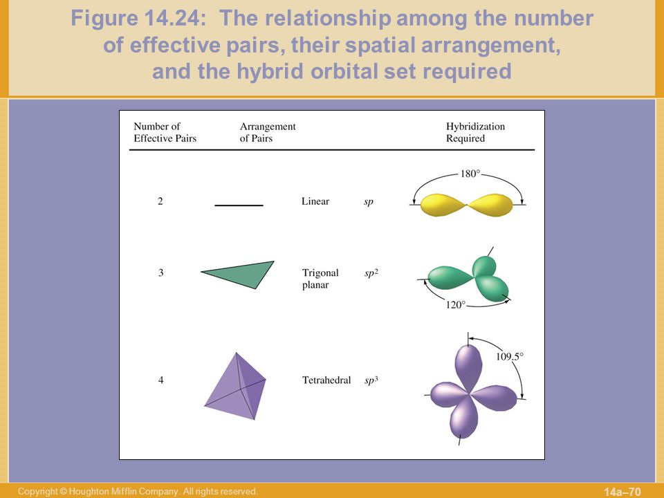 Figure 14.24: The relationship among the number of effective pairs, their spatial arrangement, and the hybrid orbital set required