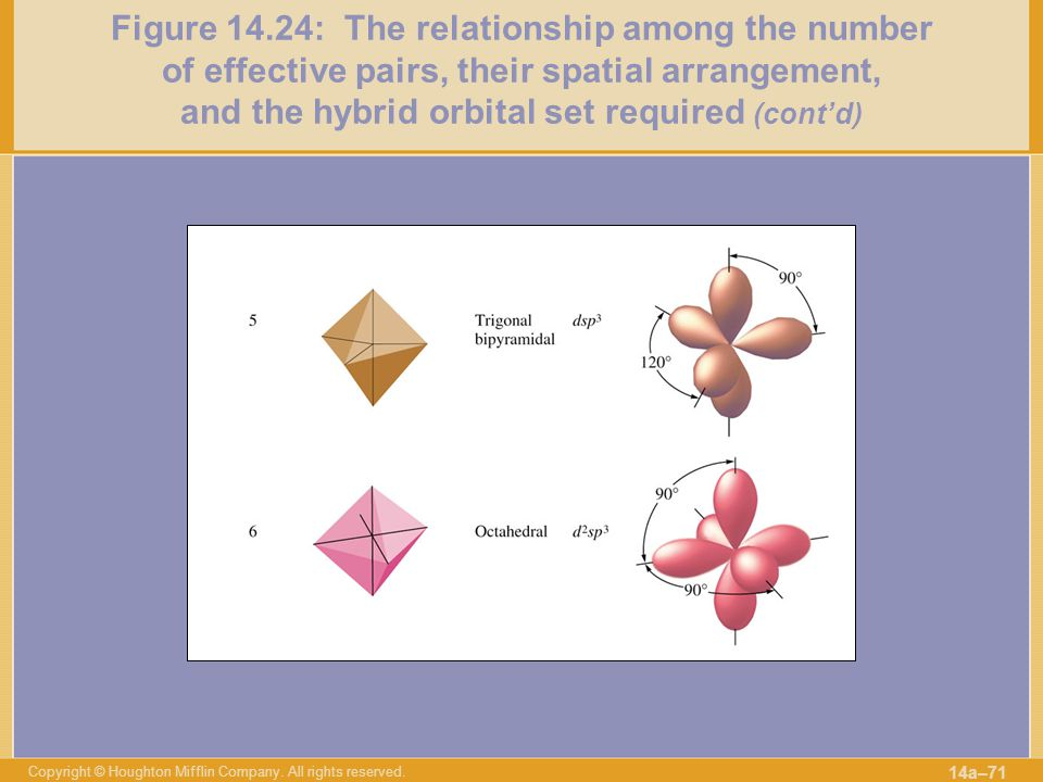 Figure 14.24: The relationship among the number of effective pairs, their spatial arrangement, and the hybrid orbital set required (cont'd)