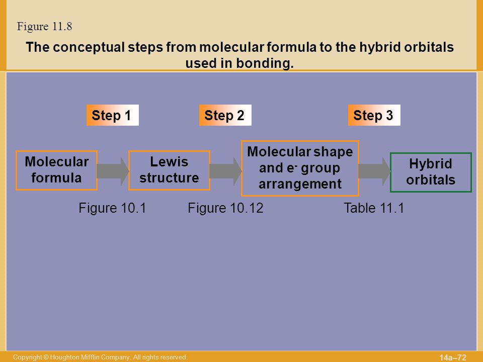 Molecular shape and e- group arrangement