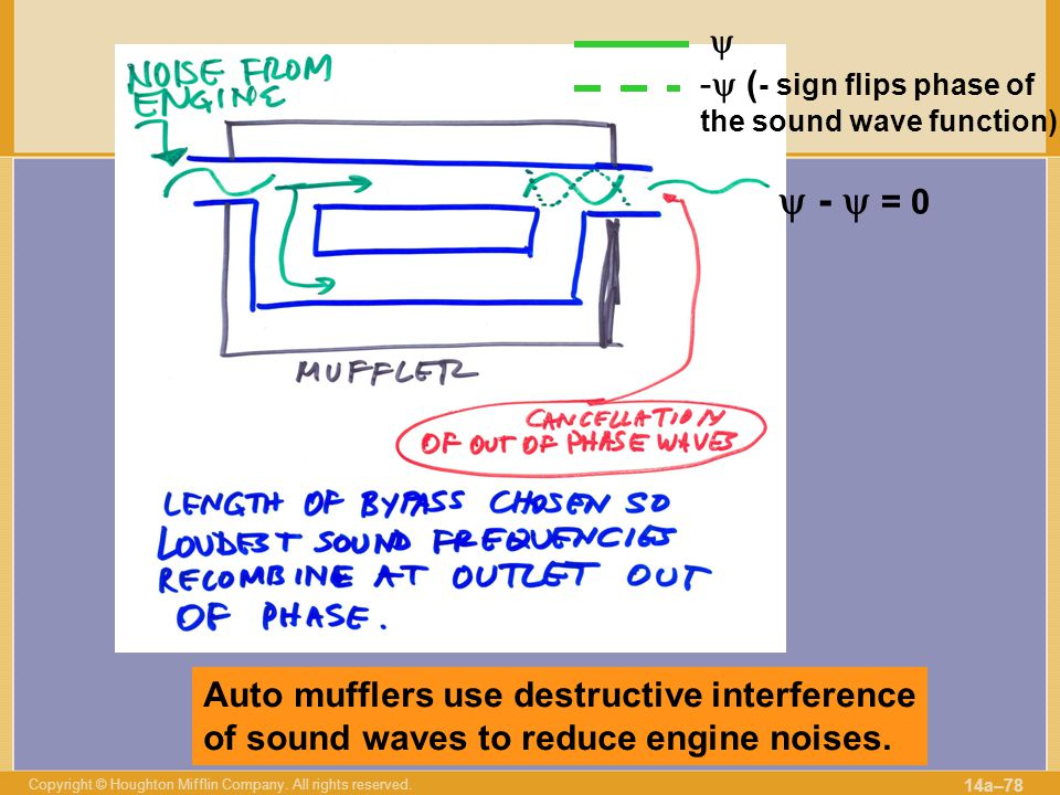  (- sign flips phase of the sound wave function)