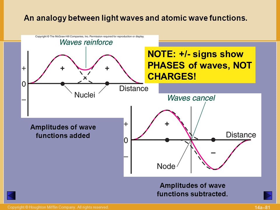 NOTE: +/- signs show PHASES of waves, NOT CHARGES!