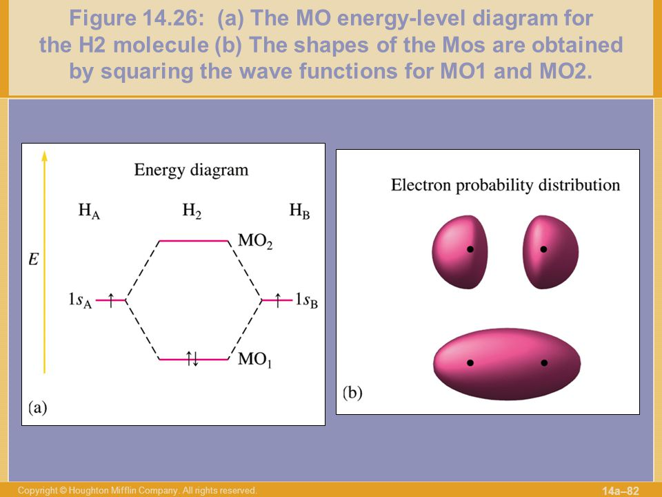 Figure 14.26: (a) The MO energy-level diagram for the H2 molecule (b) The shapes of the Mos are obtained by squaring the wave functions for MO1 and MO2.