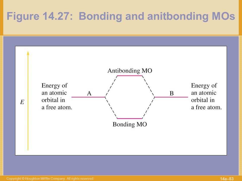 Figure 14.27: Bonding and anitbonding MOs