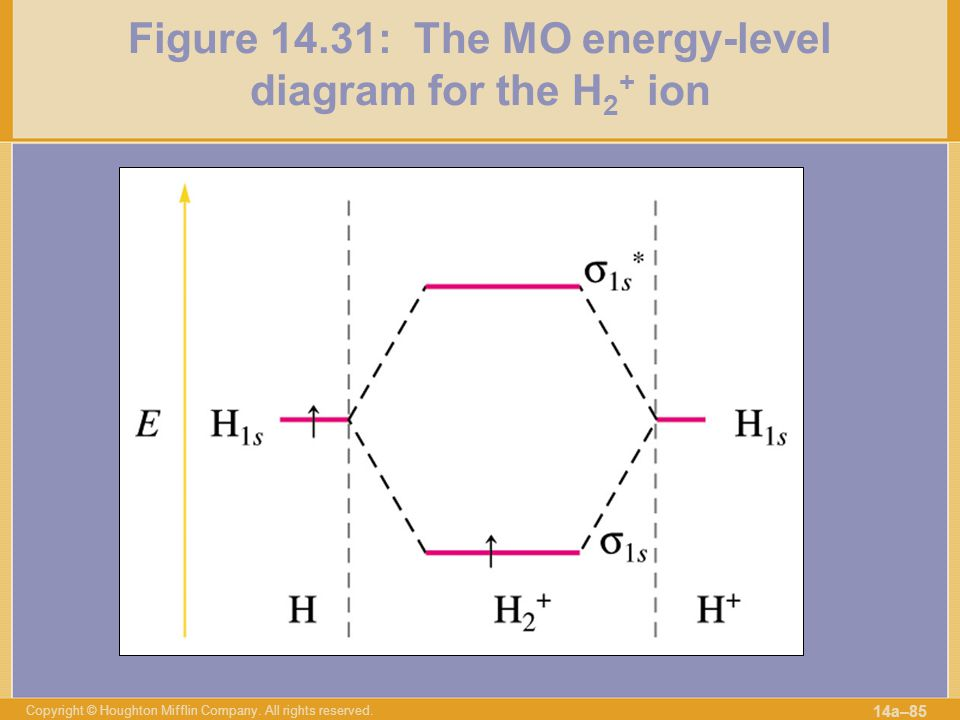 Figure 14.31: The MO energy-level diagram for the H2+ ion