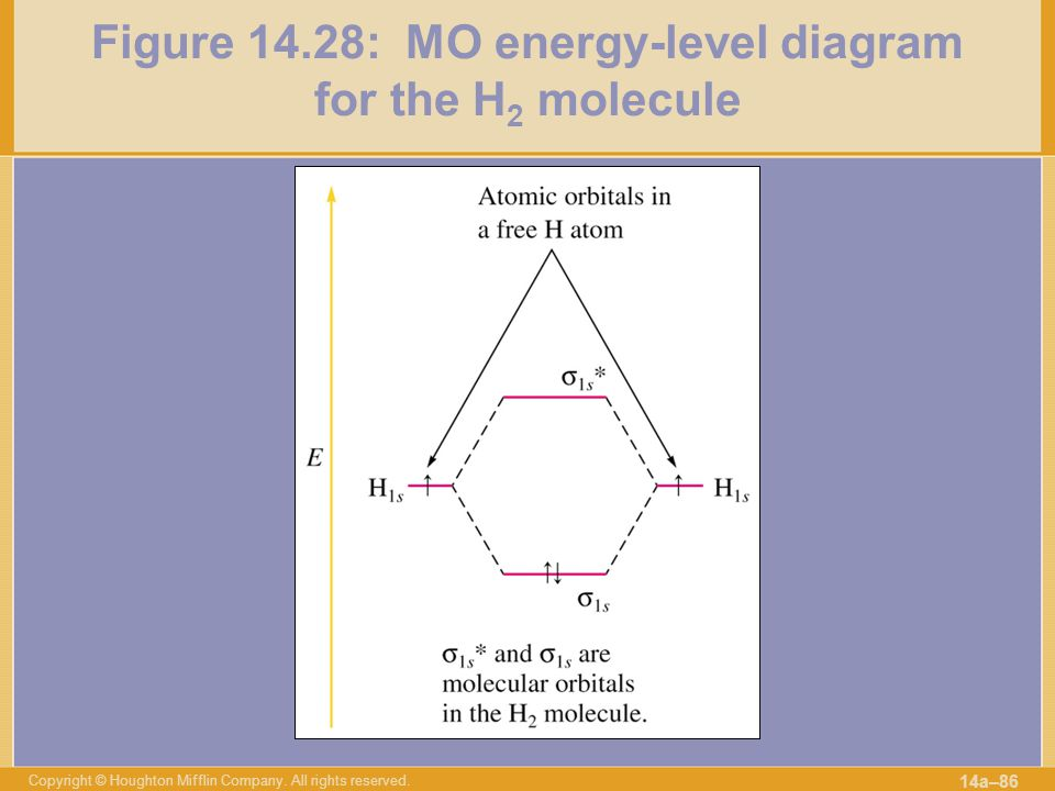 Figure 14.28: MO energy-level diagram for the H2 molecule
