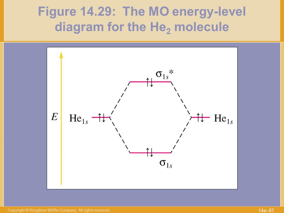 Figure 14.29: The MO energy-level diagram for the He2 molecule