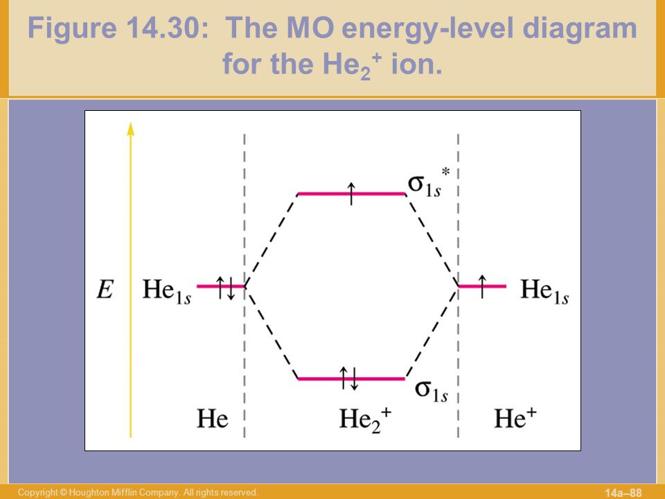 Figure 14.30: The MO energy-level diagram for the He2+ ion.