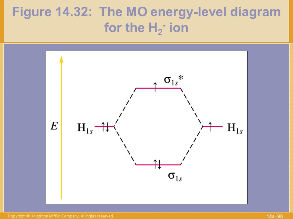 Figure 14.32: The MO energy-level diagram for the H2- ion