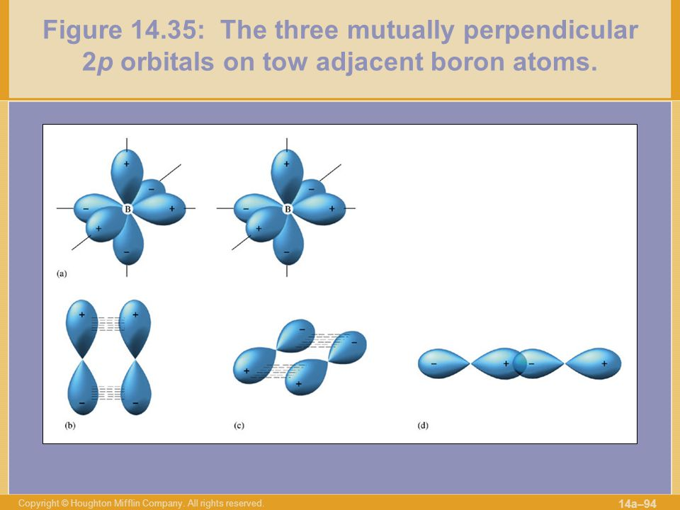 Figure 14.35: The three mutually perpendicular 2p orbitals on tow adjacent boron atoms.