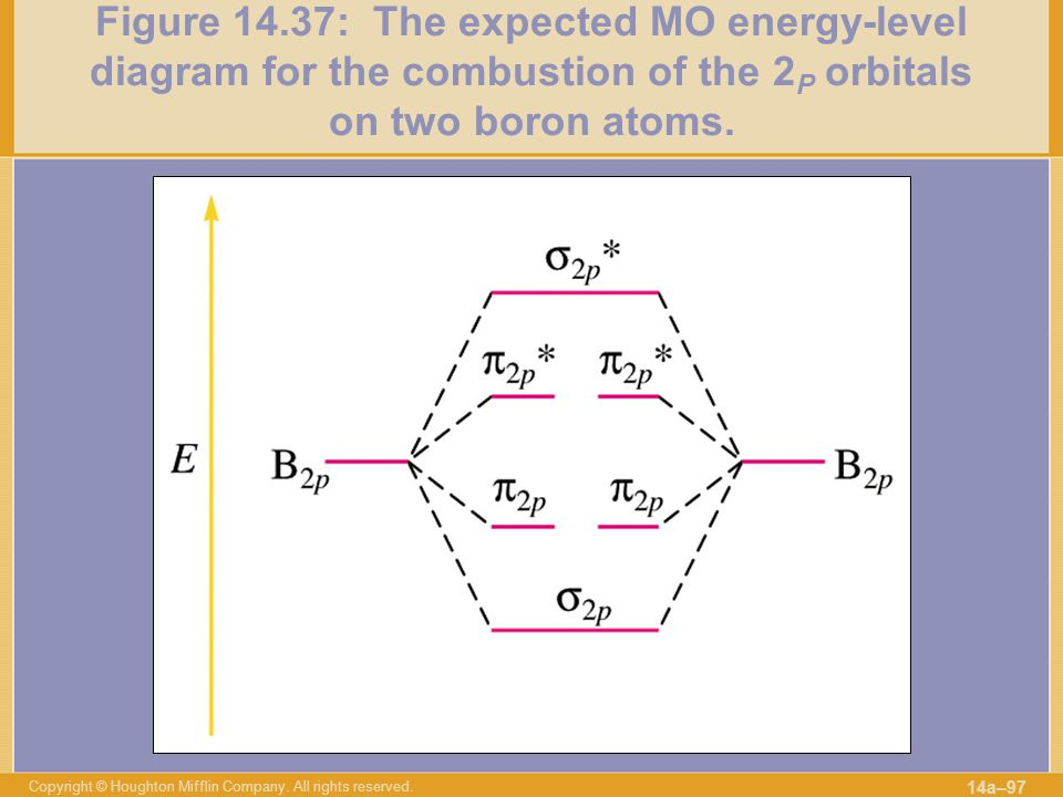 Figure 14.37: The expected MO energy-level diagram for the combustion of the 2P orbitals on two boron atoms.