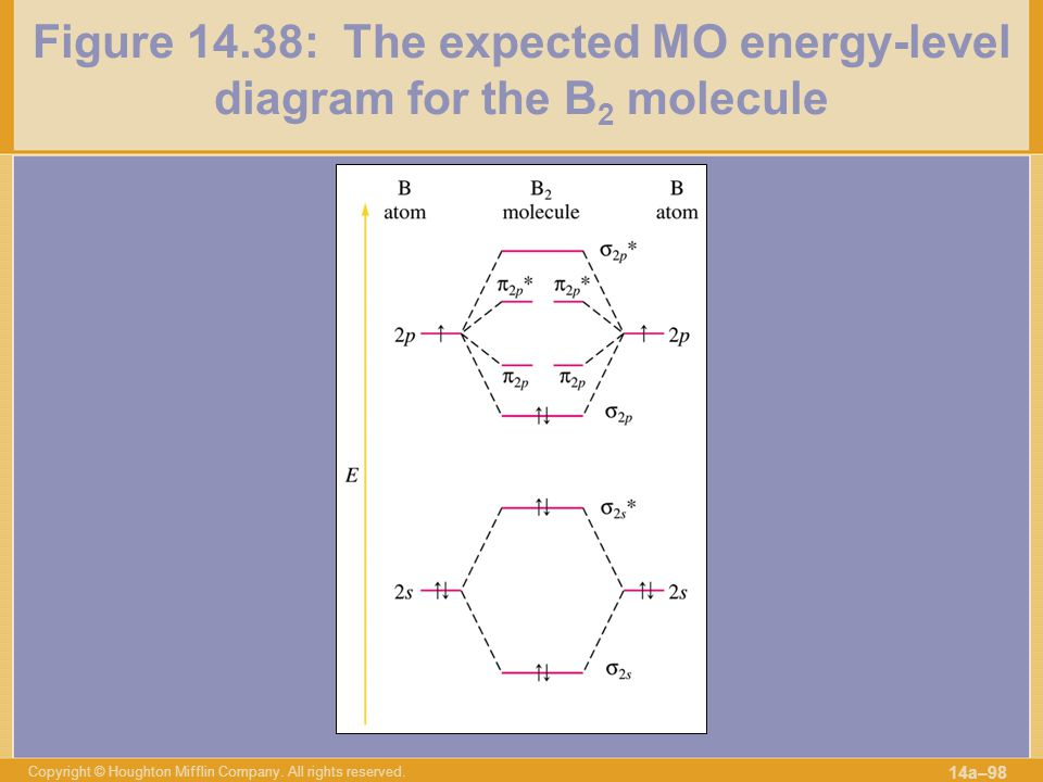Figure 14.38: The expected MO energy-level diagram for the B2 molecule