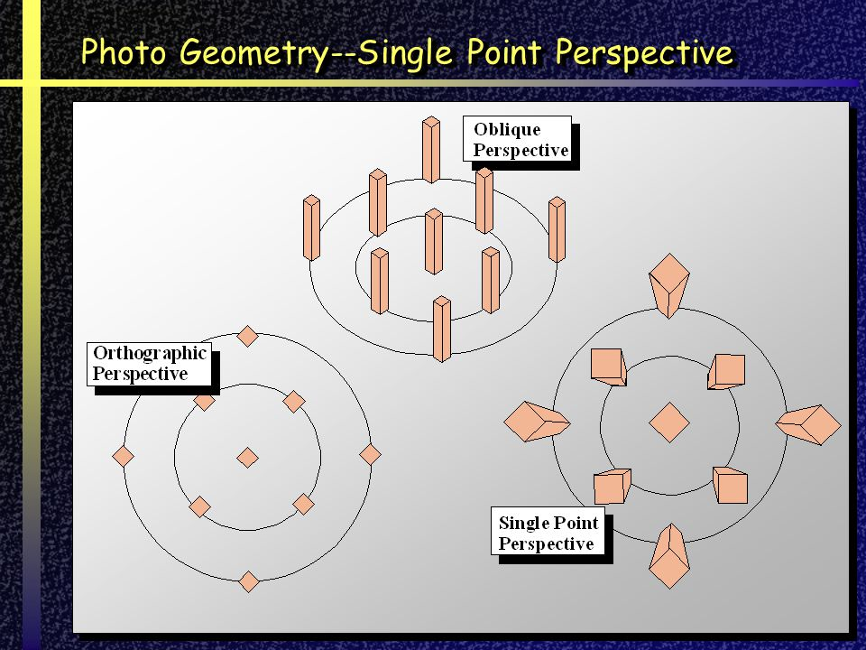 Photo Geometry--Single Point Perspective